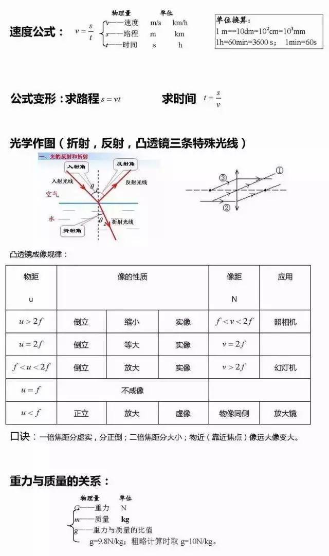 【新初三】初中物理公式整理