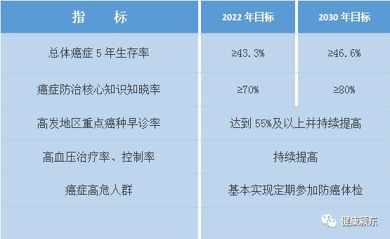 【关注】健康中国行动(2019-2030年)重大行动(十二)癌症防治行动