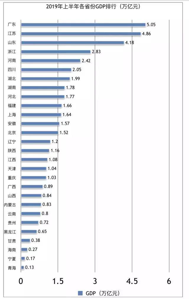 浙江各市gdp排名2019_中国各省GDP排名 名单