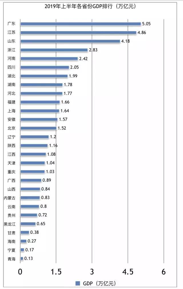 百强gdp_排名丨2018上半年城市GDP百强榜出炉