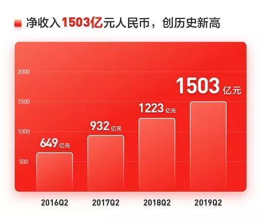 腾讯音乐遭反垄断调查;京东Q2营收1503亿元,净利润同比增644%;滴滴网约车违法行为在上海被重罚550万元......