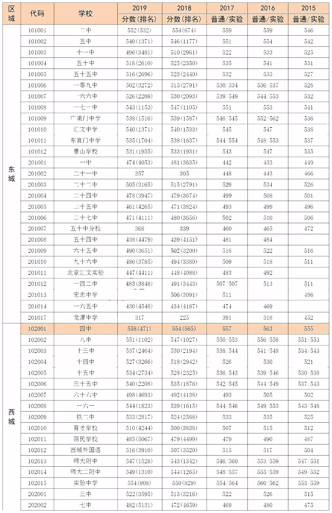 2019中考分数排行_速看 宿松2019年中考成绩排名表