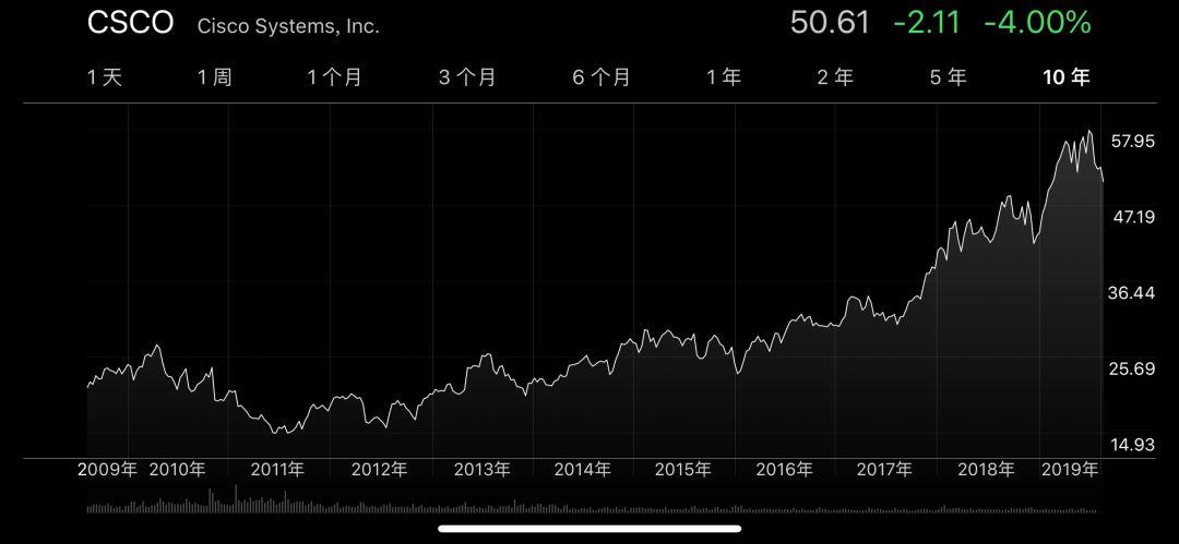 思科中国区业务狂跌 25%,无缘竞标电信运营商业务_预期