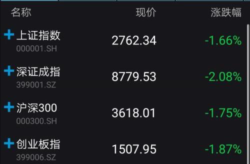A股低开:沪指再失2800点 黄金概念股逆势上涨