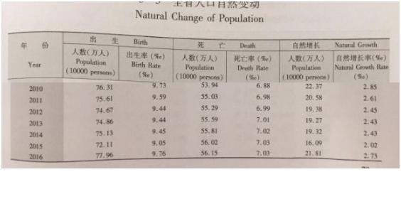 盐城常住人口_盐城全市常住人口10年净减68.63万