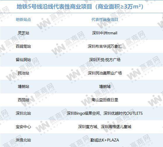你对深圳的地铁商业实力一无所知(图21)