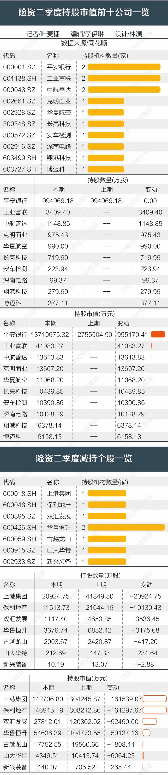 險資上半年投資路徑觀察:高分紅低波動的地產股最受歡迎_中國