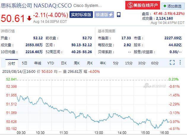 思科发布第四财季财报 盘后股价跌超6%_交易