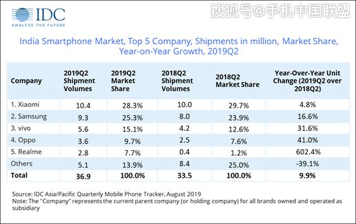 IDC报告:印度手机市场Q2出货量小米保持第一,三星紧随其后