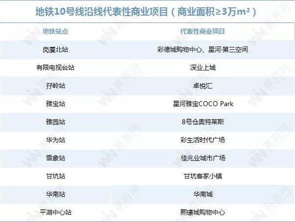 你对深圳的地铁商业实力一无所知(图39)