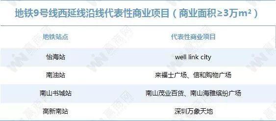 你对深圳的地铁商业实力一无所知(图37)