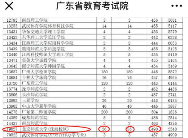 可怕!北师大珠海校区广东提档26人退25人,为什么会这样?