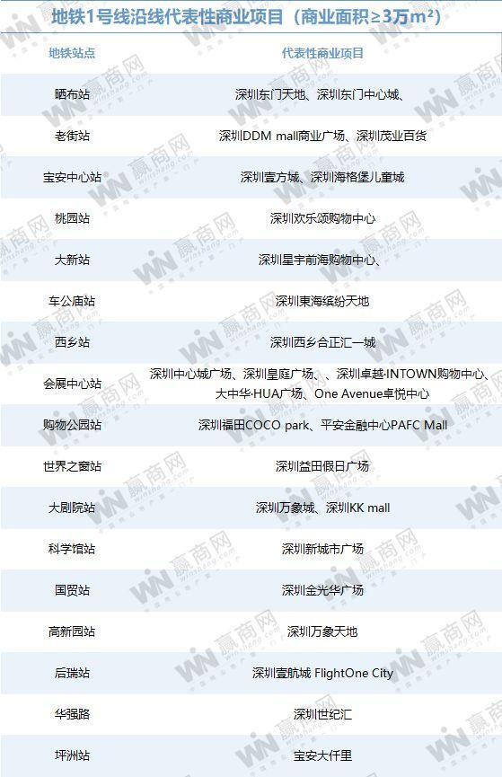 你对深圳的地铁商业实力一无所知(图3)