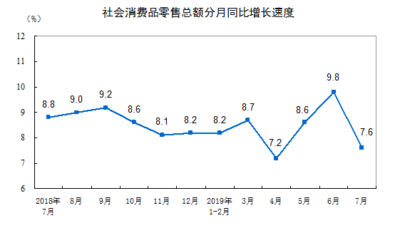 国家统计局:2019年7月份社会消费品零售总额增长7.6%