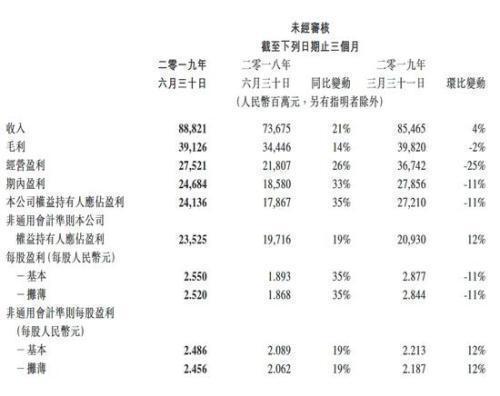 财报|腾讯二季度财报:总收入888亿人民币