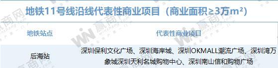 你对深圳的地铁商业实力一无所知(图24)