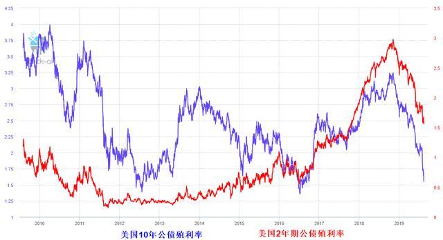 殖利率倒挂,美国股市瀑布式下杀800点