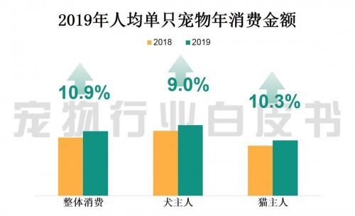 2019中国城镇养宠(犬猫)消费市场规模达2024亿元