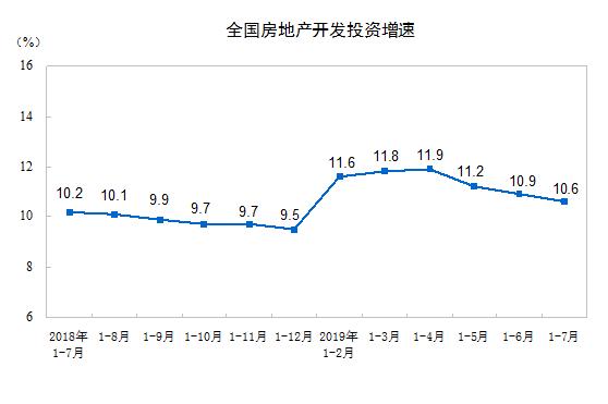 房地产多指标连续3个月降速 投资增速创年内新低