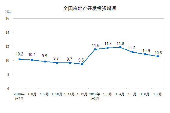 <b>房地产多指标连续3个月降速 投资增速创年内新低</b>