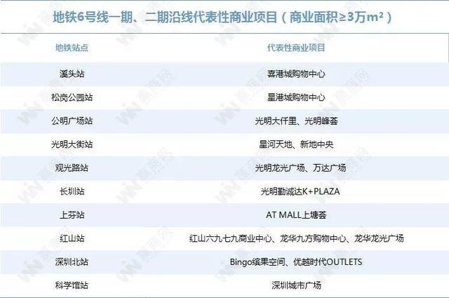 你对深圳的地铁商业实力一无所知(图31)