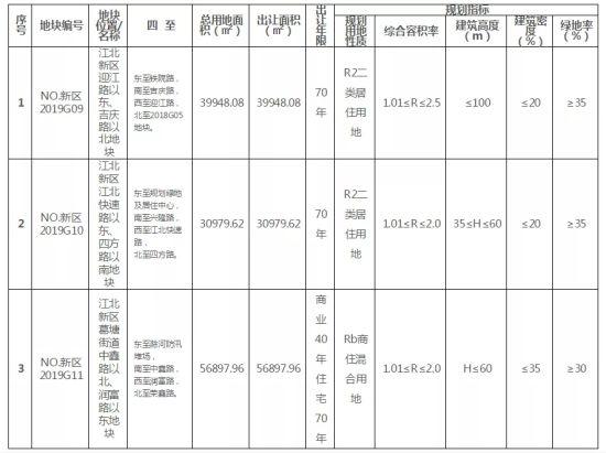 <b>起拍总价超33亿 南京江北新区新挂3幅宅地 下月开拍</b>