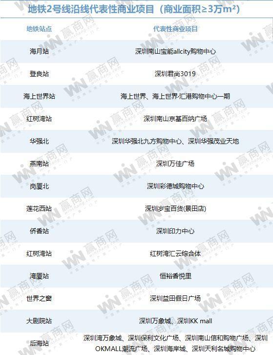 你对深圳的地铁商业实力一无所知(图10)