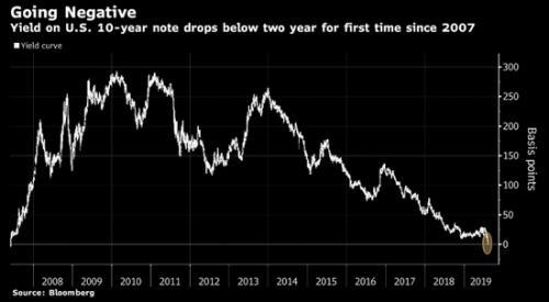 美30年期国债收益率创历史新低 2年与10年期曲线倒挂