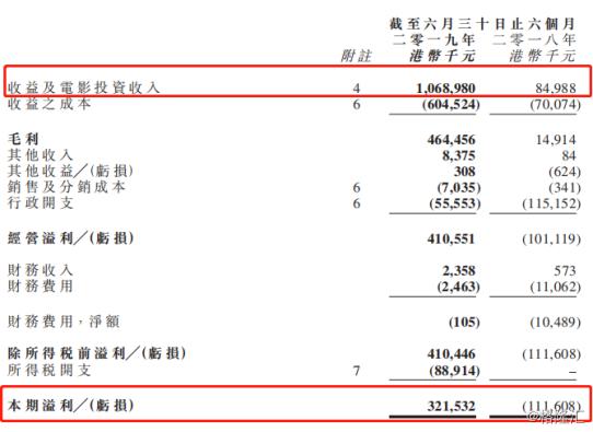欢喜传媒(1003.HK)中期业绩飙升,为何在影视寒冬一枝独秀?