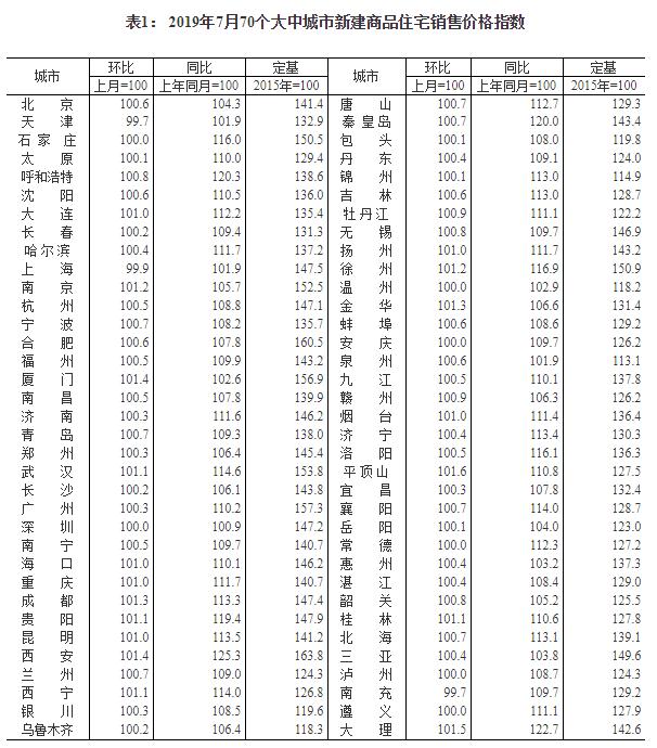 7月南京价格新房环比上涨1.2%!二手房环比上涨0.9%!