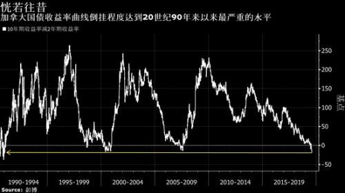 加拿大加入收益率曲线倒挂阵营 倒挂程度创20年之最