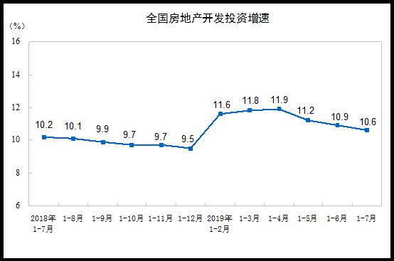 前7月商品房销售额超8万亿 三因素致房产开发投资增速连续回落