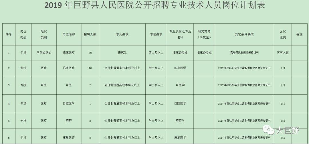 巨野县人民医院,巨野县中医院招聘公告!