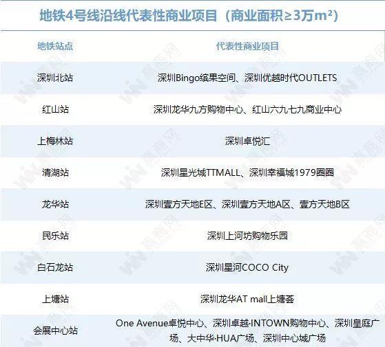 你对深圳的地铁商业实力一无所知(图18)