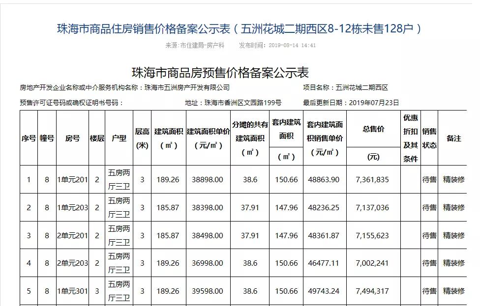 单价上涨1500元/平!五洲花城三期调整备案价 每套都在涨!