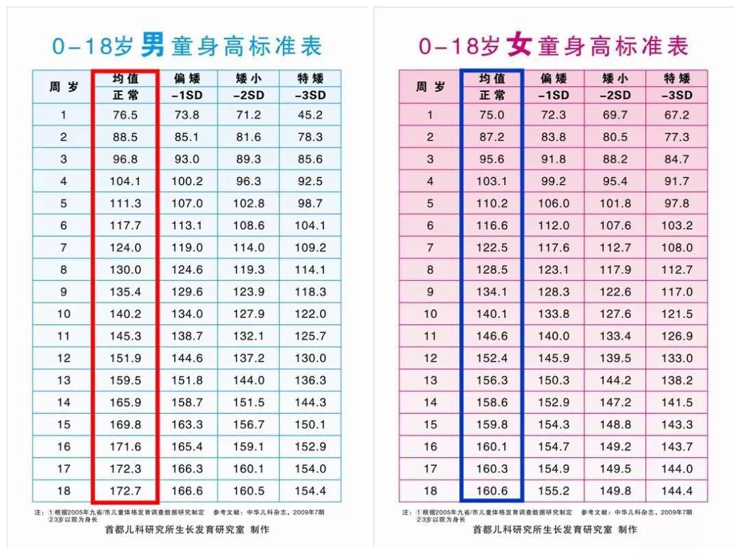 """【为您服务】""""关注身高,助力成长"""" 天津市儿童医院儿童保健暑期义诊咨询8月17日等您来"""
