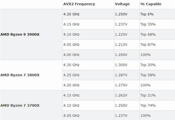 7nm Zen2超频潜力一图看 12核锐龙上4.2GHz仅为6%