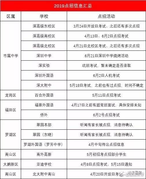 2019中考成绩排行_速看 宿松2019年中考成绩排名表