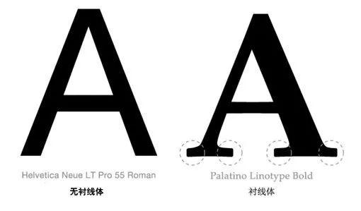 字体分为衬线体和无衬线体,衬线指的是字母结构笔画之外的装饰性笔画.