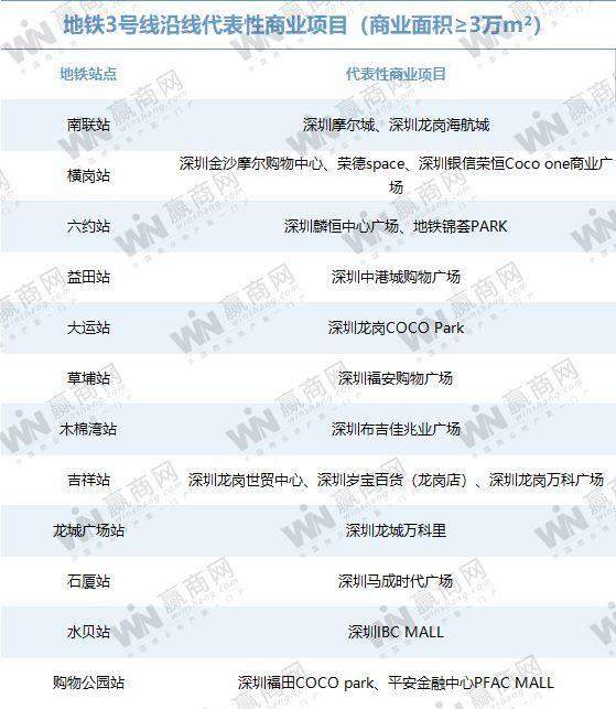 你对深圳的地铁商业实力一无所知(图15)