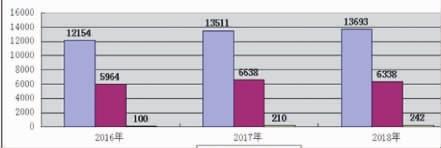 """去年湖南新收一审""""民告官""""案超万件 行政机关审败诉率12.4%"""