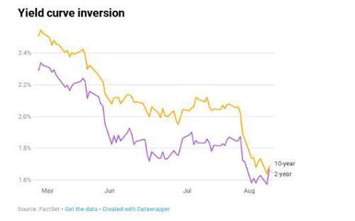 债市敲响警钟 全球经济恐陷入衰退