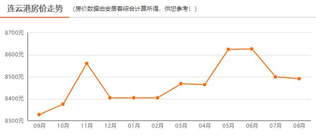 淮安和连云港gdp哪个高_房价 苏北第一 的连云港,到底凭什么那么高