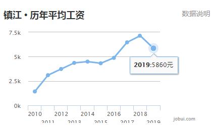 镇江市人口和gdp_江苏13市2月份房价和江苏13市GDP排名出炉 镇江如何