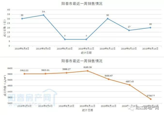 阳春市2021年GDP_2021年,天津楼市将出现 尖阳春 ,进入 锅形底