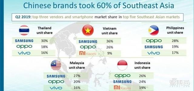 中国手机品牌已占东南亚市场62%,包围三星、挤出苹果