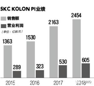 <b>SKC KOLON PI欲出售54%股份,多家私募基金出手竞价</b>