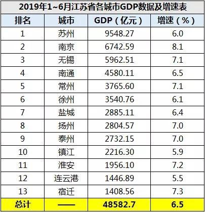 2019连云港gdp_连云港中考英语2019