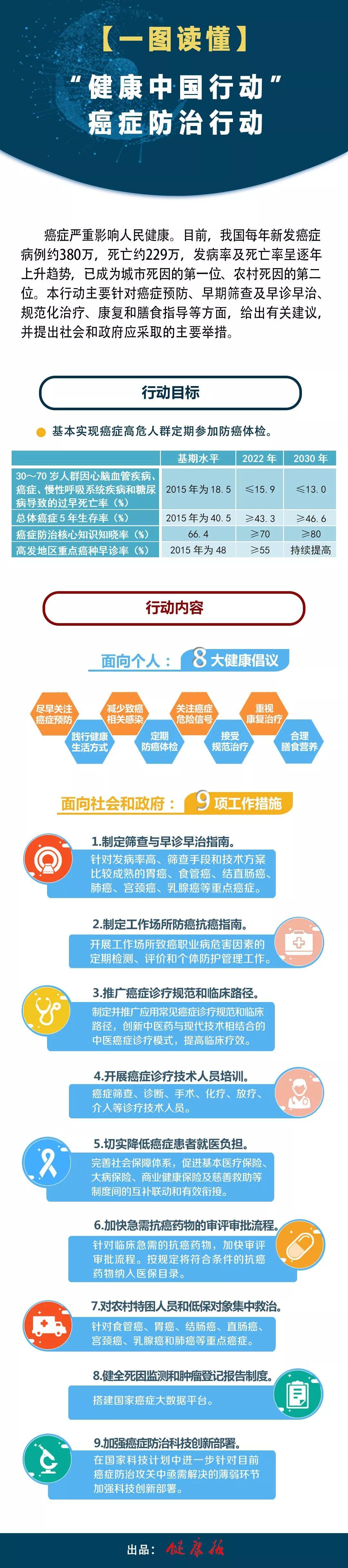 """【图解】打赢癌症防治攻坚战,""""健康中国行动""""提出了具体方案!"""