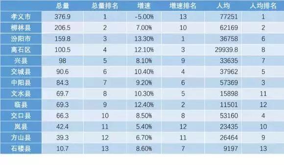 吕梁各县gdp_山西11市最新GDP排名出炉 谁最穷 谁最富 增速最快的居然是...